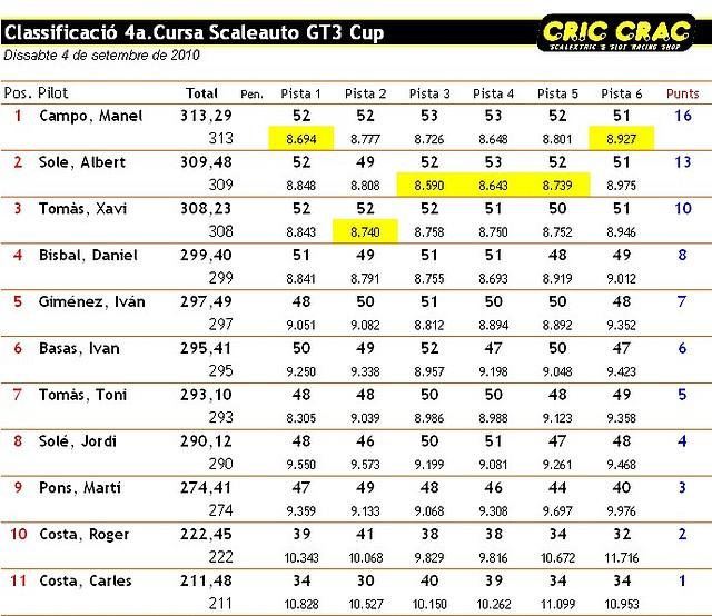 Classificació_CC_GT3_Cursa_4