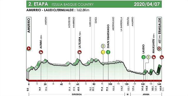 itzulia-2020-etapa2-1024x521