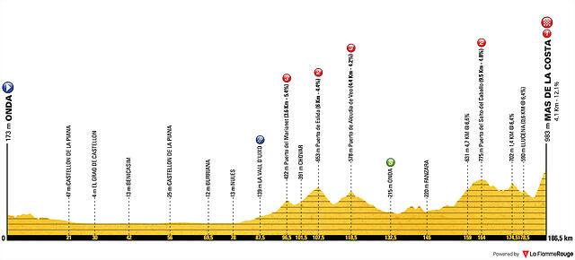 vuelta-a-espana-2019-stage-7