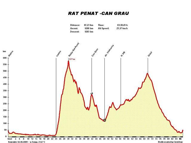 RAT PENAT