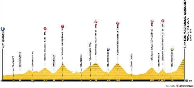 vuelta-a-espana-2019-stage-13