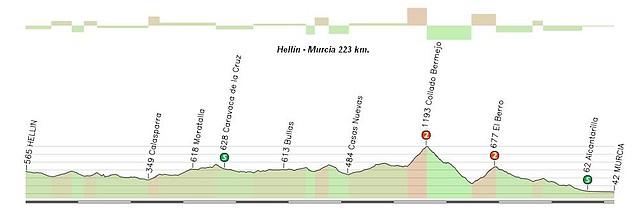 Hellín - Murcia 223 km
