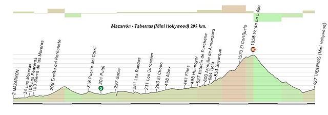 Mazarrón - Tabernas 205 km