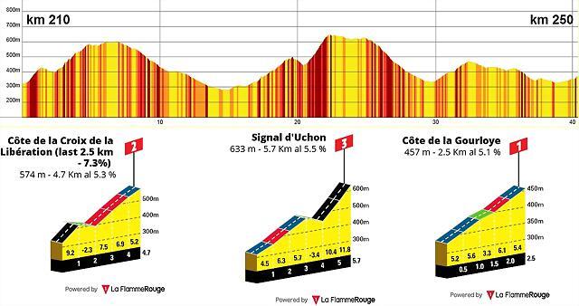 etapa 7-last 40 km