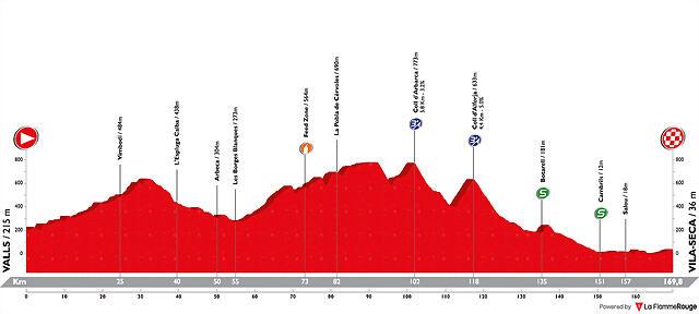 volta-ciclista-a-catalunya-2019-stage-6
