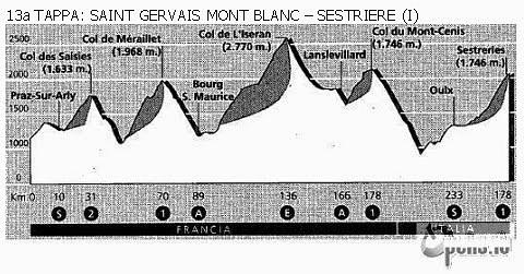etapas 13 tour 92
