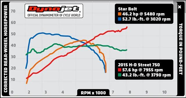 Start_Bolt_Power_Curve (1)