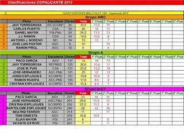 WRC; A Y NGT FEBRERO 2012