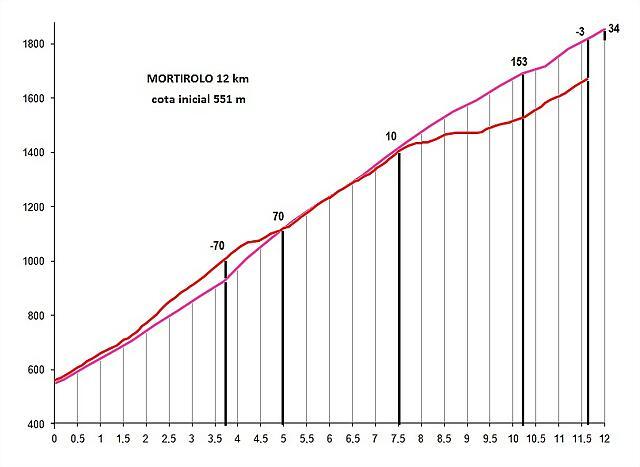 anc vs mort 12 km int - copia