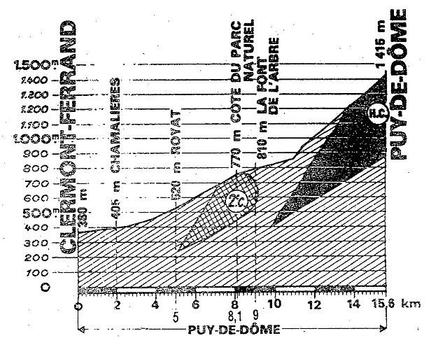 Puy de Dome 83