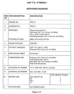 Mig-29 Fluid Specifications