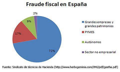 Fraude fiscal