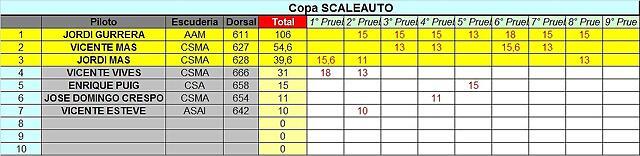 CLASIFICACION COPALICANTE 2014 SCA
