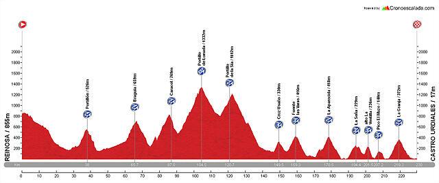 Diseño La Vuelta E07 Reinosa - Castro Urdiales