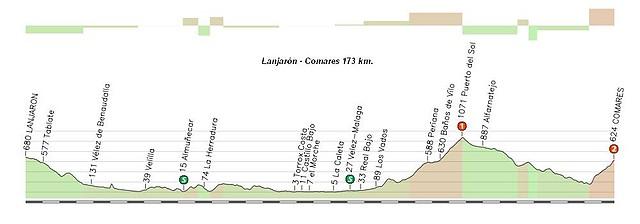 Lanjarón - Comares 173 km