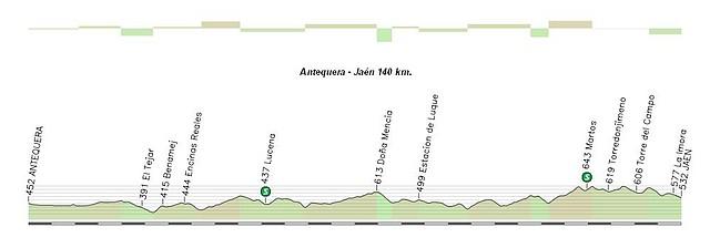 Antequera - Jaén 140 km
