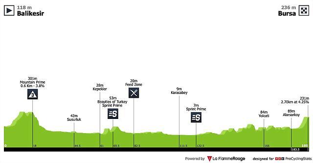 tour-of-turkey-2019-stage-4-profile-09528035de
