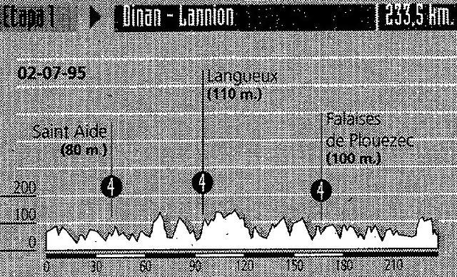 Bretaña 1995 (Dinan - Lannion)