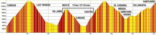 CANGAS X 4 70 km