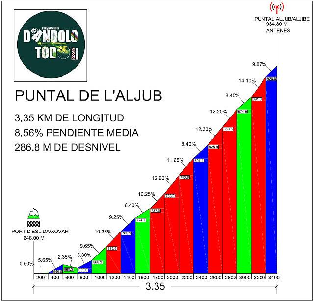Altimetr?a Puntal L'Aljub by Club Ciclista D?ndoloTodo (Quico Franch)