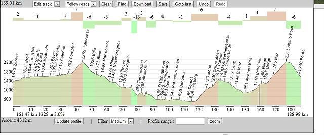 Zernez-La Punt ---- Julierpass , Lenzerheide + Albulapass