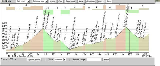 Le Bourg d'Oisans-Tignes ---- Galibier , Iseran + Tignes