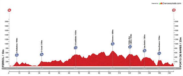 Diseño La Vuelta E02 Ferrol - Bares