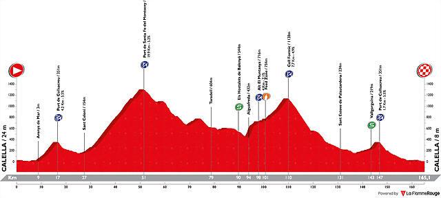 volta-ciclista-a-catalunya-2019-stage-1