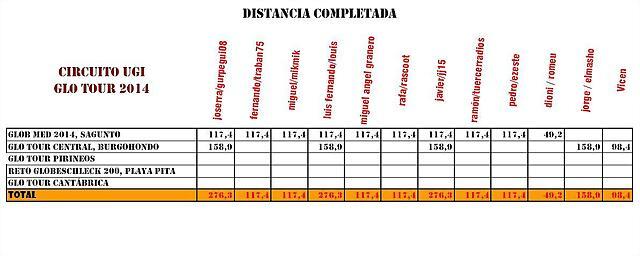 glotour2014-distancia-mayo